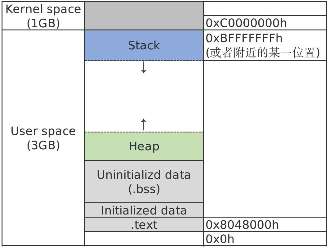 linux process memory