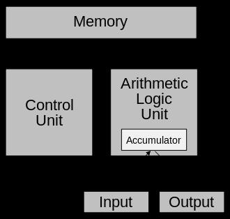 the von Neumann architectrue, from wikipedia